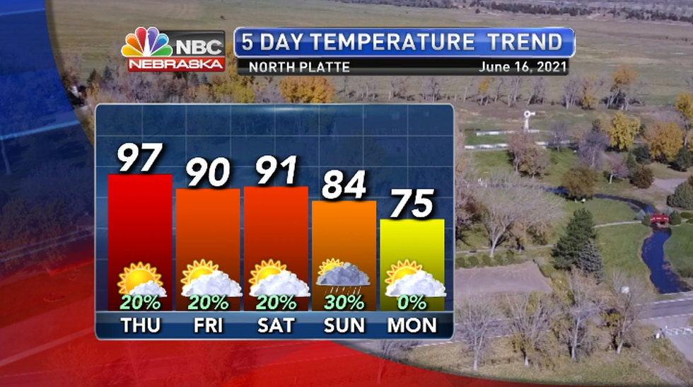 Much cooler early next week with at least slight chances for storms.