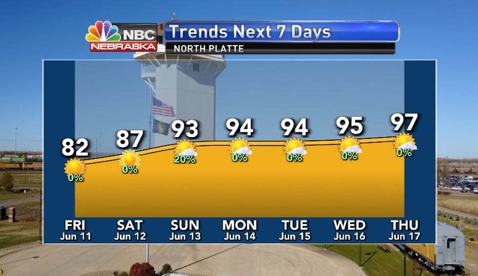 Milder, less humid conditions for a couple of days, but the heat builds in earnest through the...