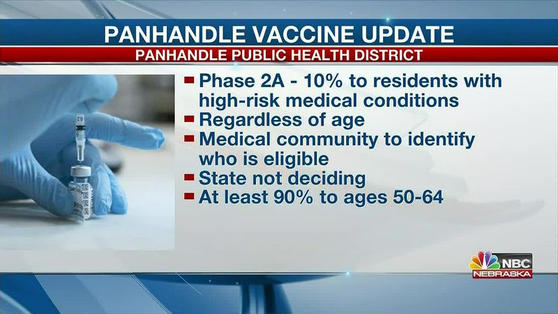 Panhandle Public Health updates plans for COVID-19 vaccine allocation.